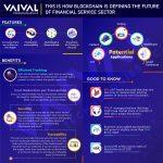 Future of Blockchain & Financial Service Sector